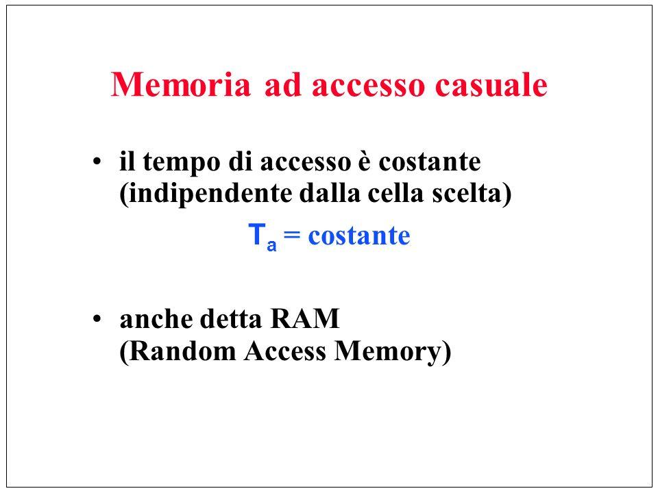 Memoria ad accesso casuale