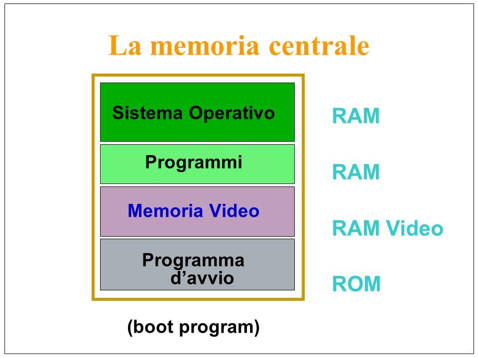 La memoria centrale RAM RAM Video ROM Sistema Operativo Programmi