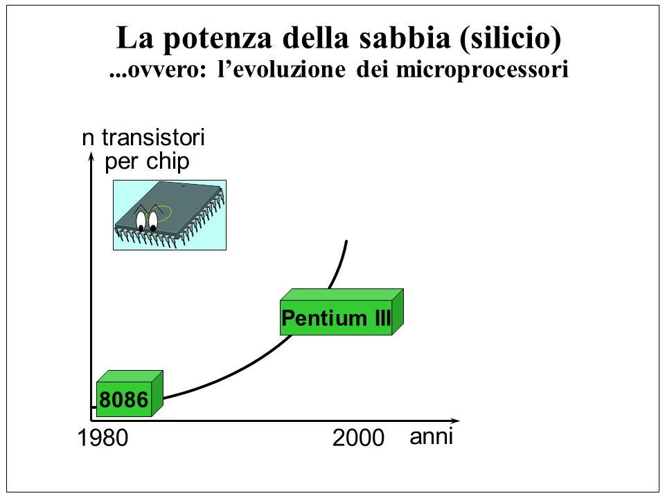 La potenza della sabbia (silicio)