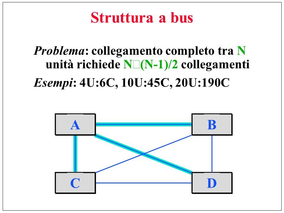 Struttura a bus Problema: collegamento completo tra N unità richiede N´(N-1)/2 collegamenti. Esempi: 4U:6C, 10U:45C, 20U:190C.