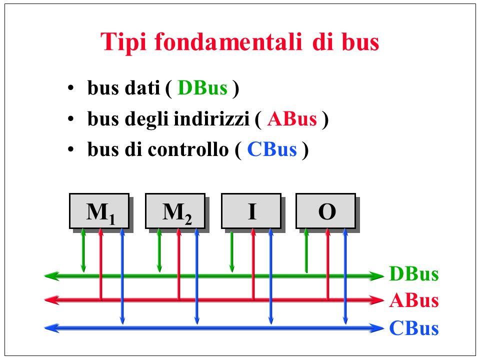 Tipi fondamentali di bus