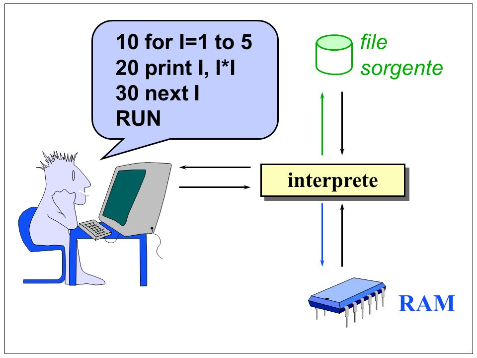 RAM 10 for I=1 to 5 20 print I, I*I 30 next I RUN file sorgente