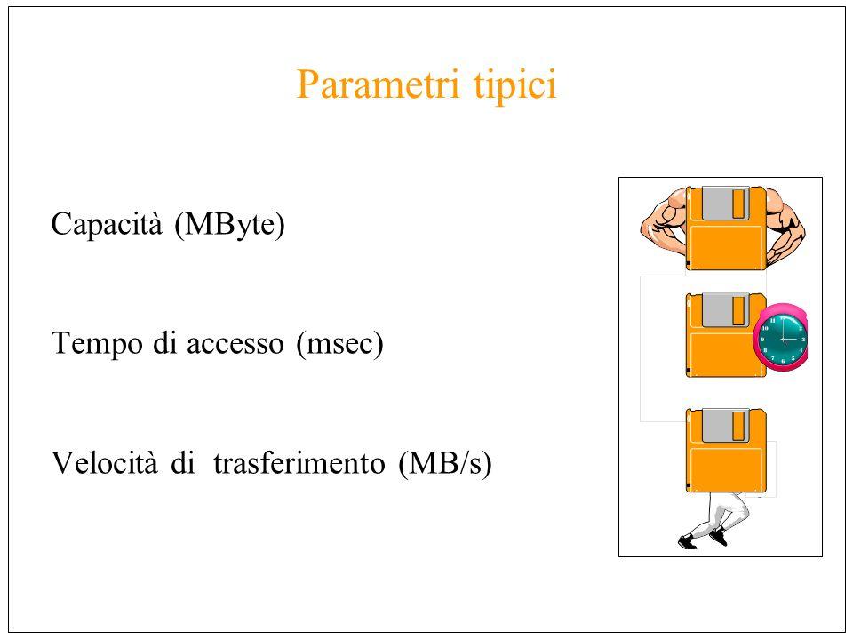 Parametri tipici Capacità (MByte) Tempo di accesso (msec)