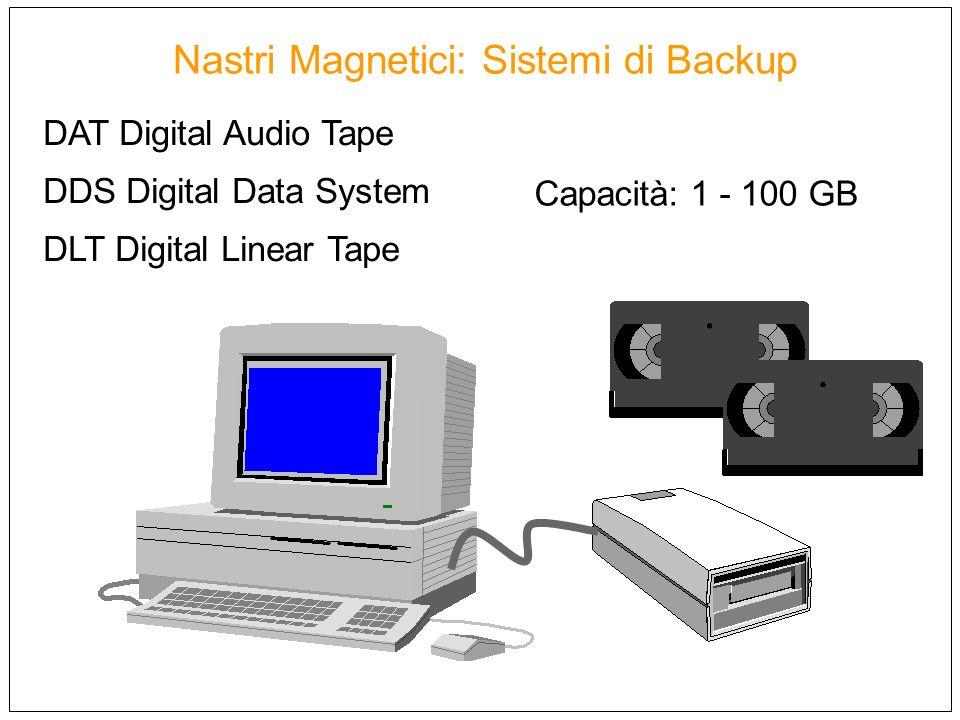 Nastri Magnetici: Sistemi di Backup