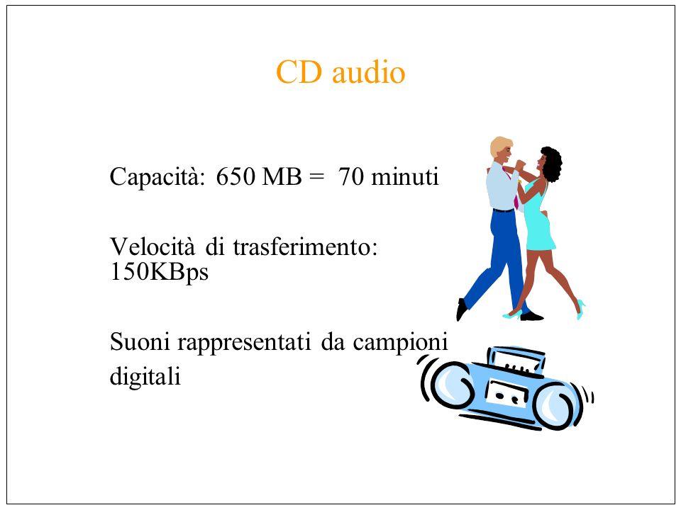 CD audio Capacità: 650 MB = 70 minuti