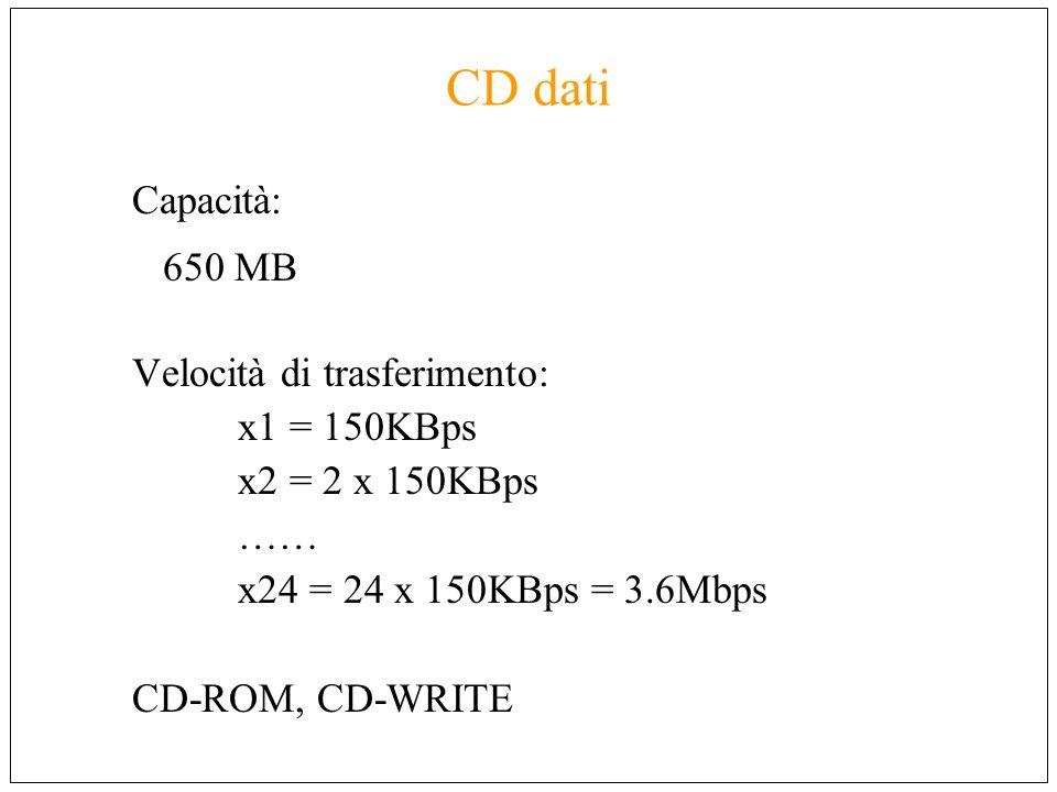 CD dati Capacità: 650 MB Velocità di trasferimento: x1 = 150KBps