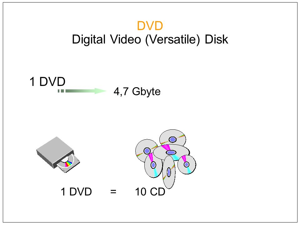 DVD Digital Video (Versatile) Disk