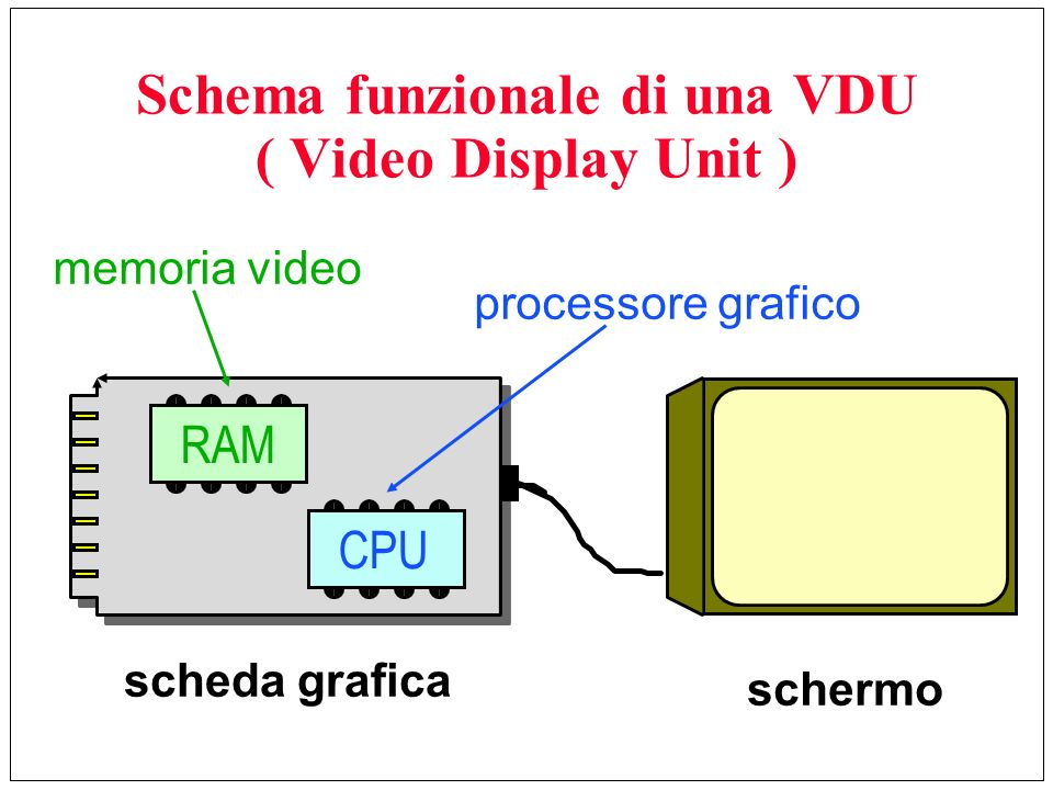 Schema funzionale di una VDU ( Video Display Unit )