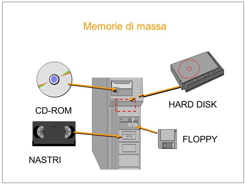 Memorie di massa HARD DISK CD-ROM FLOPPY NASTRI