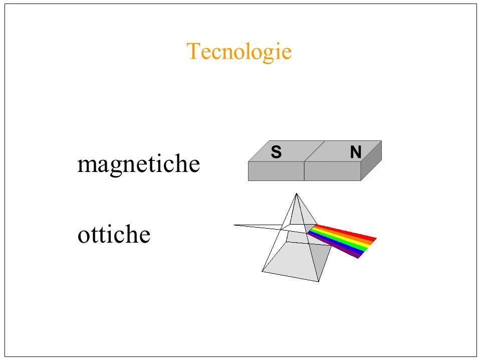 Tecnologie magnetiche ottiche S N