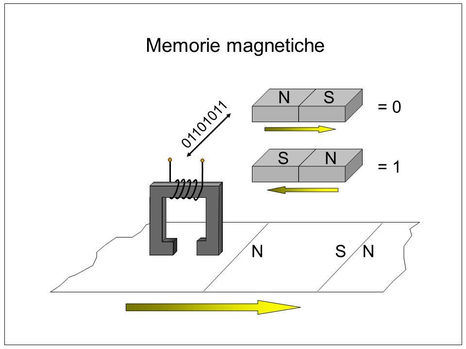 Memorie magnetiche N S = 0 01101011 S N = 1 N S N