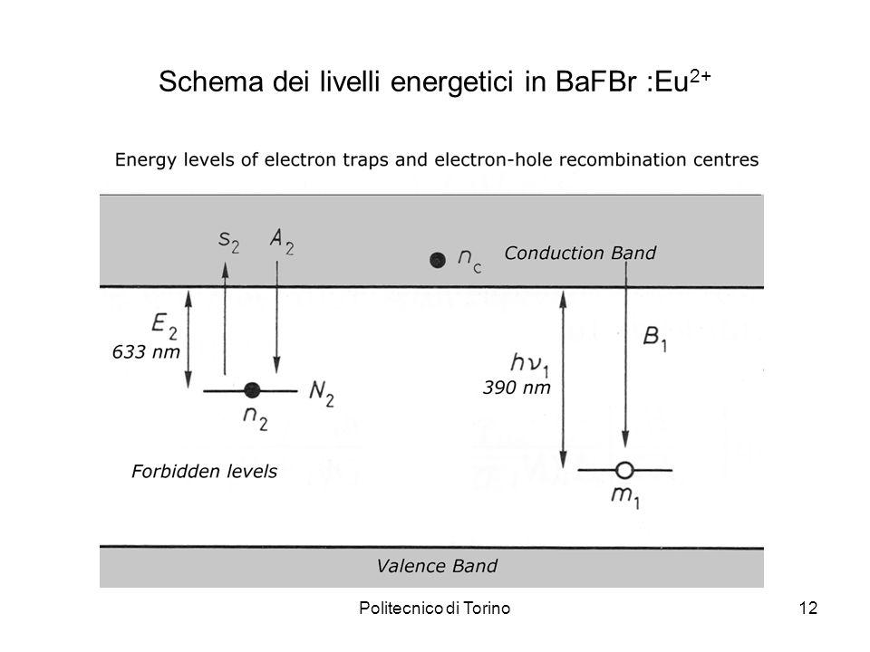 Schema dei livelli energetici in BaFBr :Eu2+