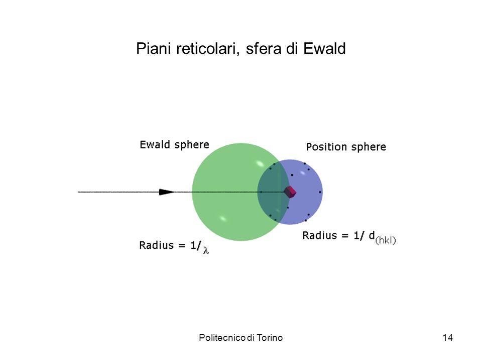 Piani reticolari, sfera di Ewald