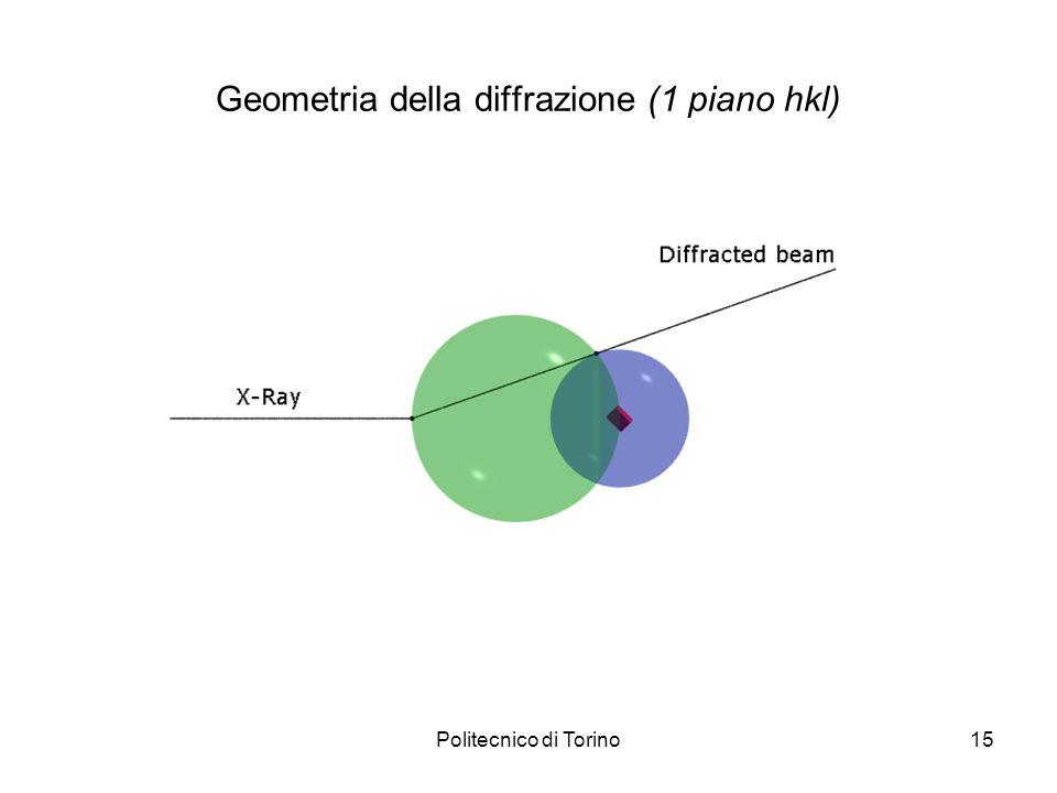 Geometria della diffrazione (1 piano hkl)
