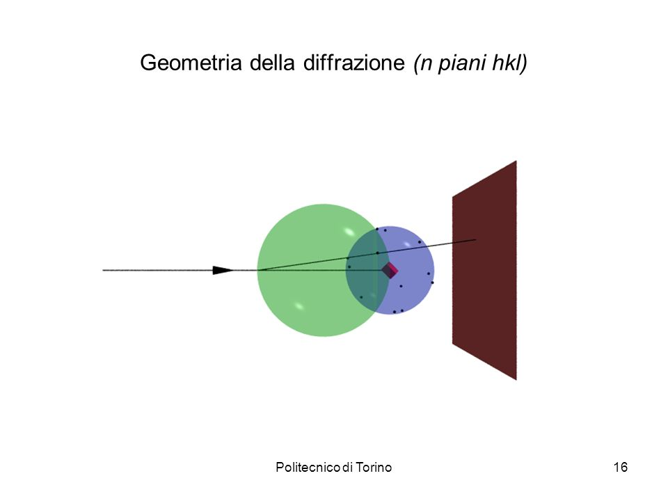 Geometria della diffrazione (n piani hkl)