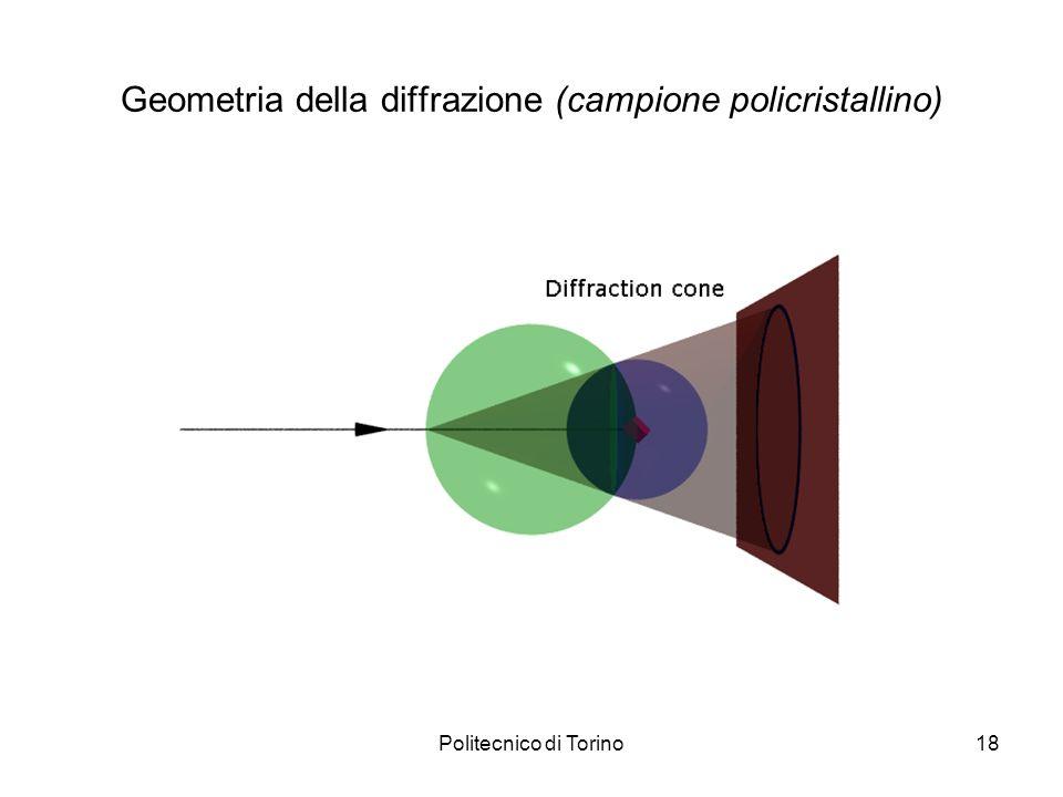 Geometria della diffrazione (campione policristallino)