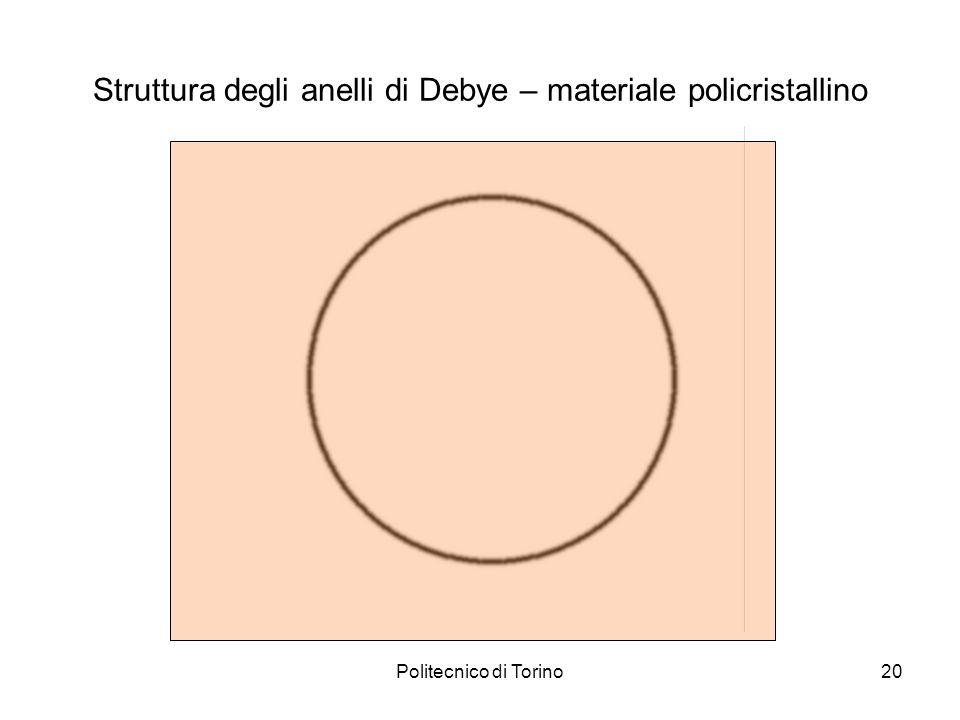 Struttura degli anelli di Debye – materiale policristallino