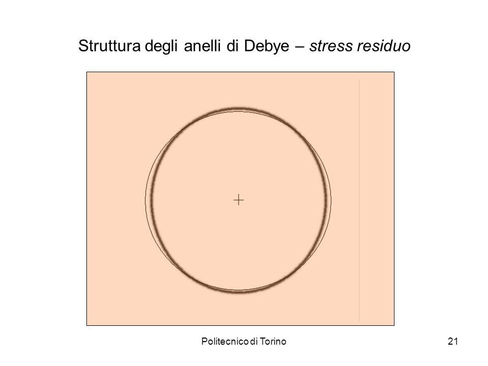 Struttura degli anelli di Debye – stress residuo