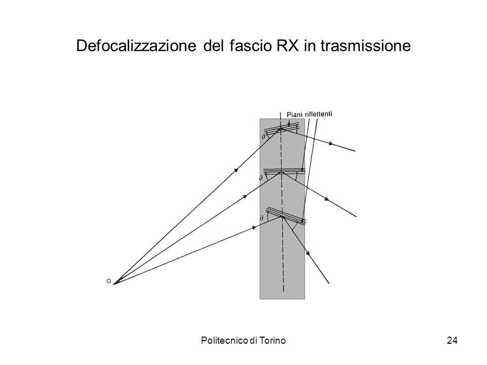 Defocalizzazione del fascio RX in trasmissione