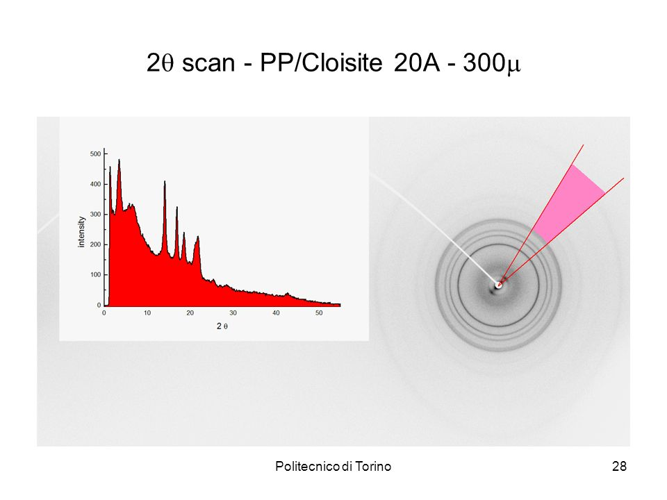 2 scan - PP/Cloisite 20A - 300