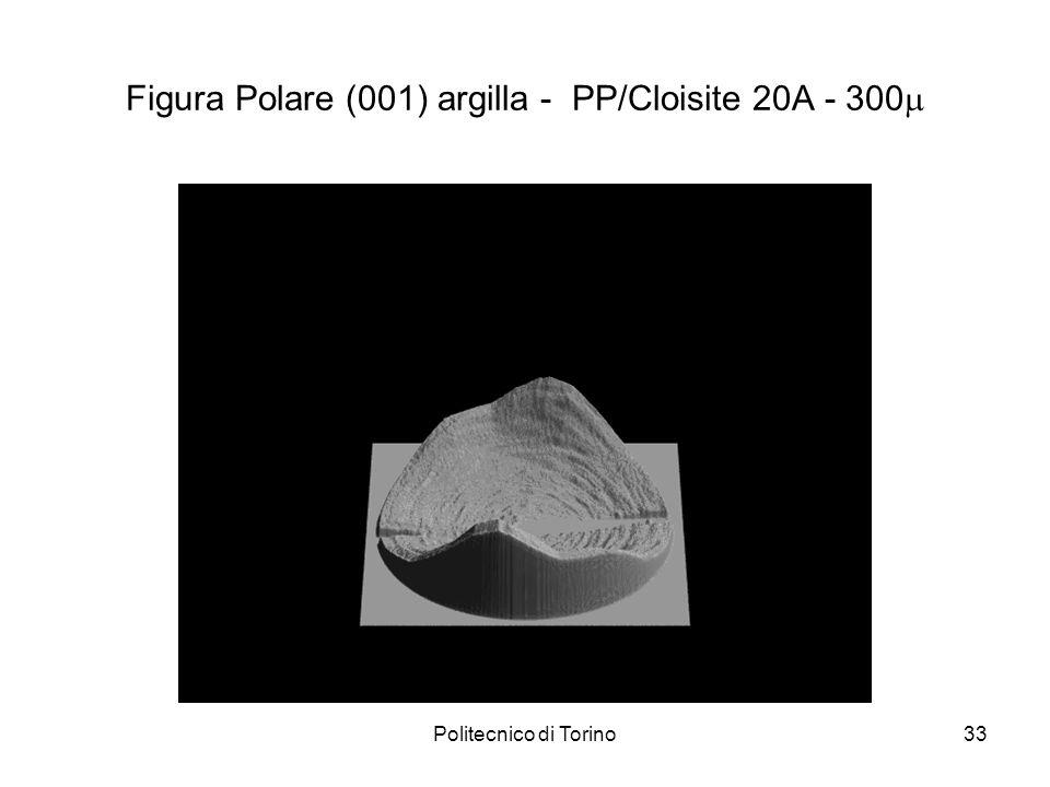 Figura Polare (001) argilla - PP/Cloisite 20A - 300