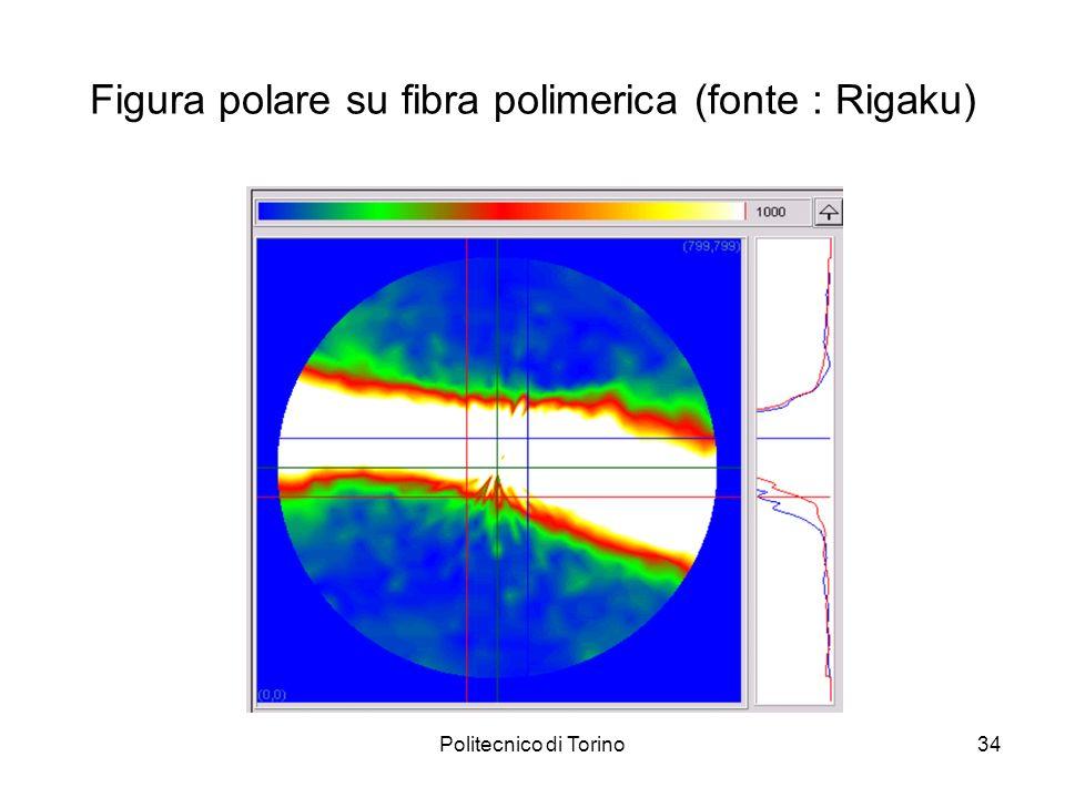 Figura polare su fibra polimerica (fonte : Rigaku)