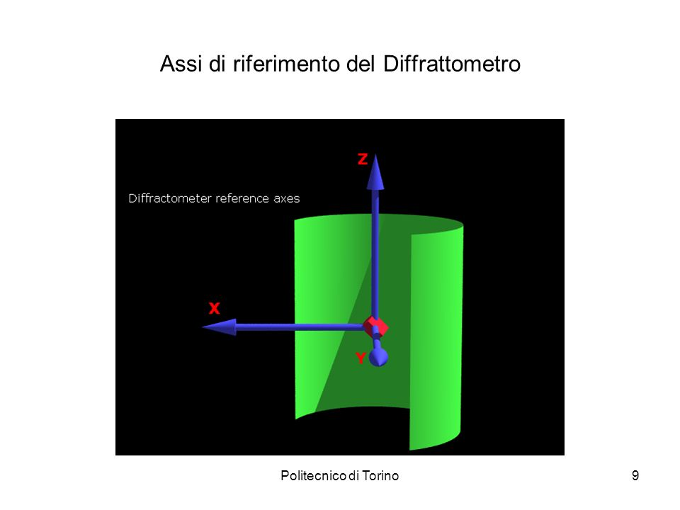Assi di riferimento del Diffrattometro