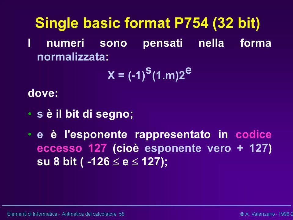 Single basic format P754 (32 bit)