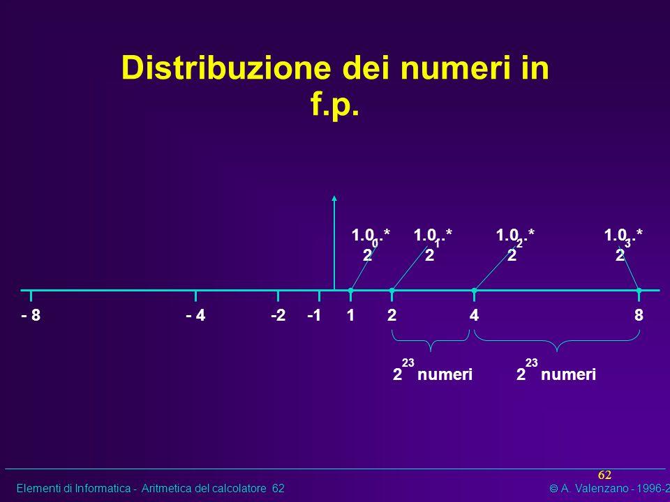Distribuzione dei numeri in f.p.
