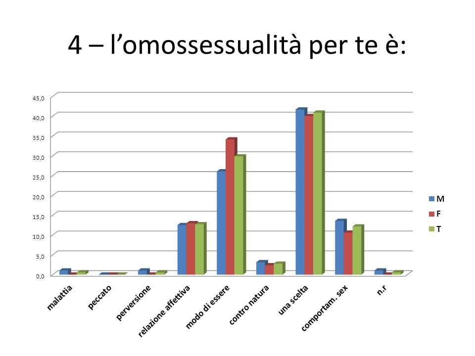 4 – l'omossessualità per te è: