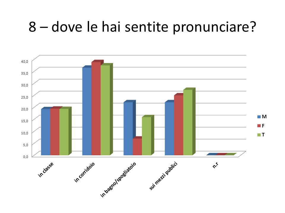 8 – dove le hai sentite pronunciare