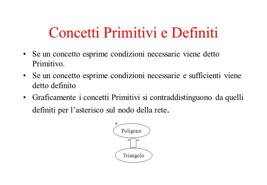 Concetti Primitivi e Definiti