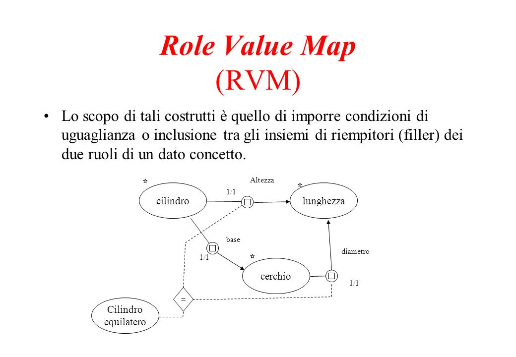 Role Value Map (RVM)