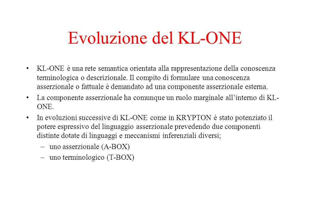 Evoluzione del KL-ONE