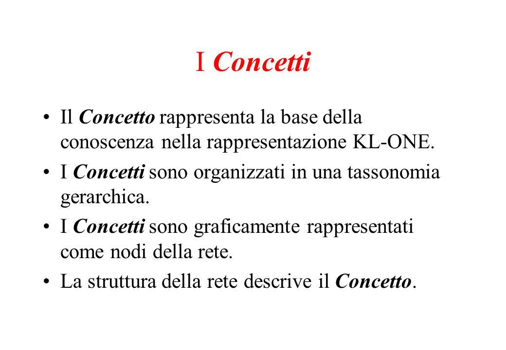 I Concetti Il Concetto rappresenta la base della conoscenza nella rappresentazione KL-ONE. I Concetti sono organizzati in una tassonomia gerarchica.