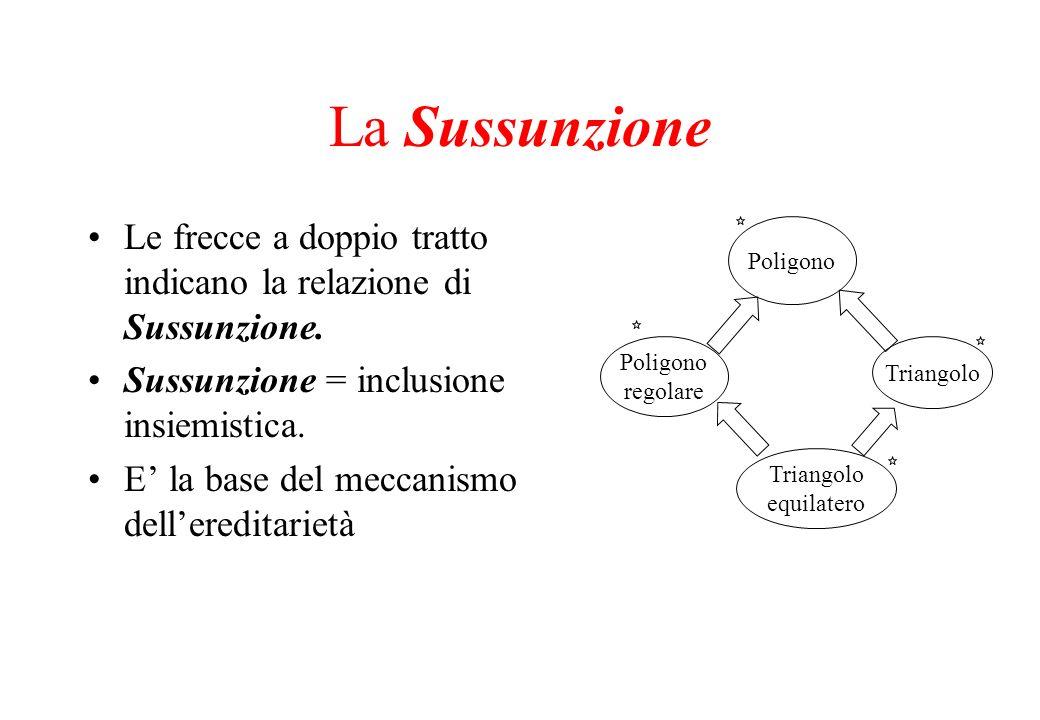 La Sussunzione Le frecce a doppio tratto indicano la relazione di Sussunzione. Sussunzione = inclusione insiemistica.