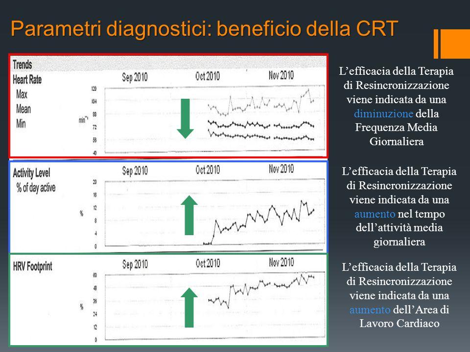 Parametri diagnostici: beneficio della CRT