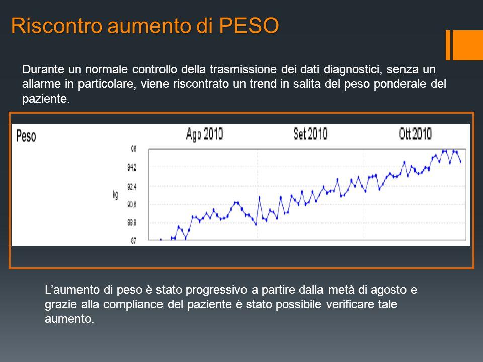 Riscontro aumento di PESO