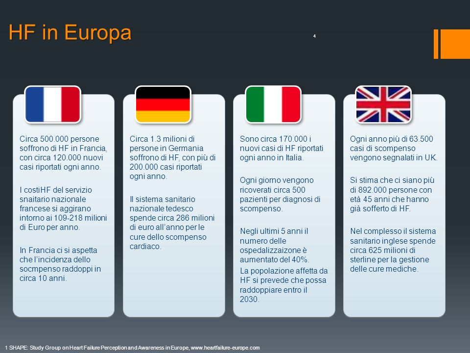 HF in Europa Sono circa 170.000 i nuovi casi di HF riportati ogni anno in Italia.