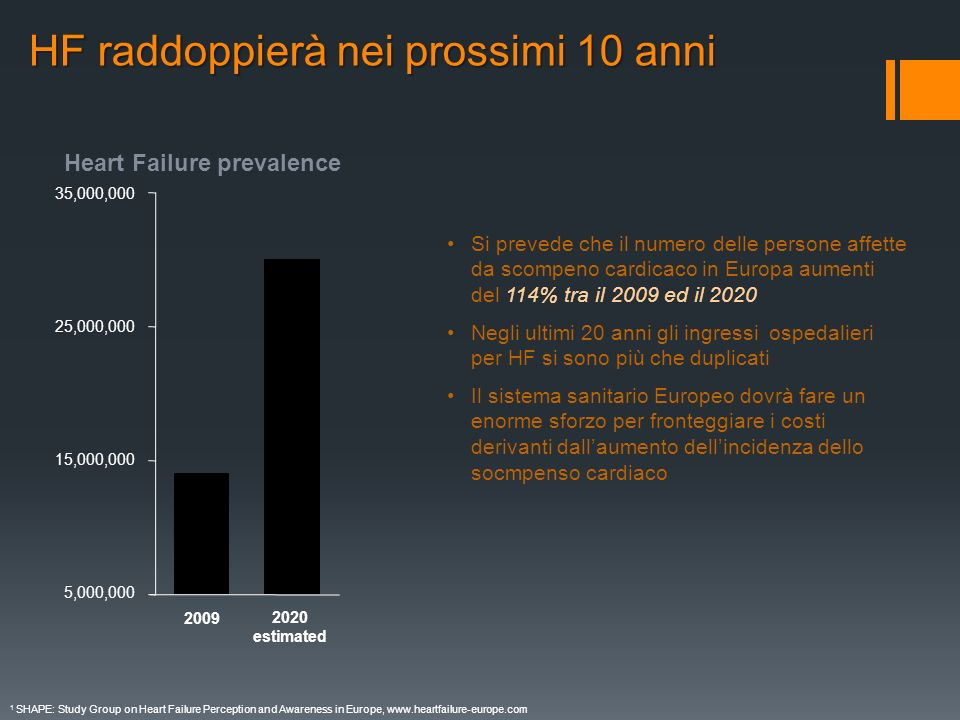HF raddoppierà nei prossimi 10 anni