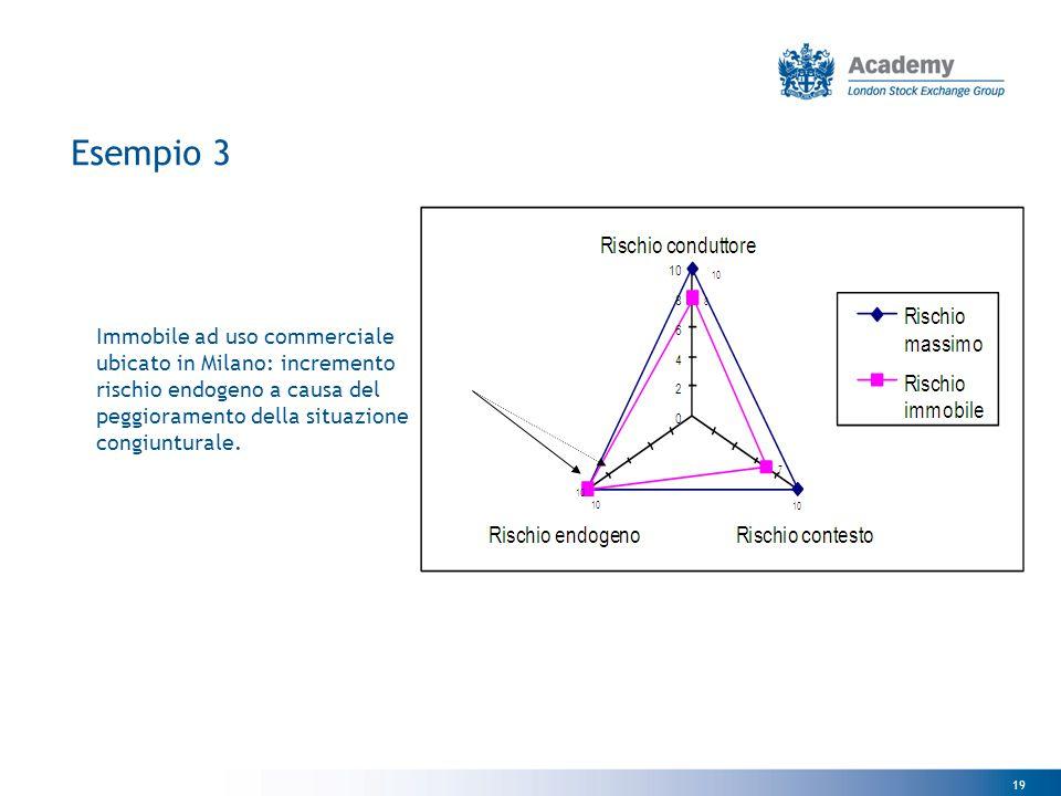 Esempio 3 Immobile ad uso commerciale ubicato in Milano: incremento rischio endogeno a causa del peggioramento della situazione congiunturale.