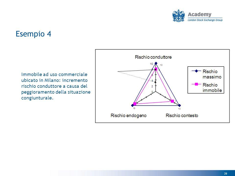Esempio 4 Immobile ad uso commerciale ubicato in Milano: incremento rischio conduttore a causa del peggioramento della situazione congiunturale.