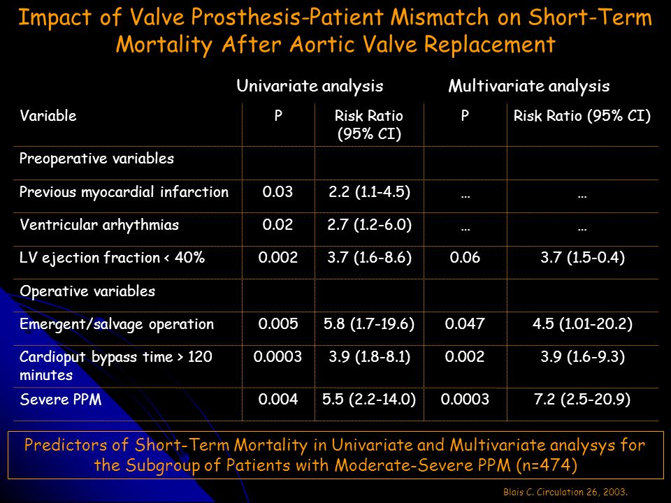 Impact of Valve Prosthesis-Patient Mismatch on Short-Term Mortality After Aortic Valve Replacement