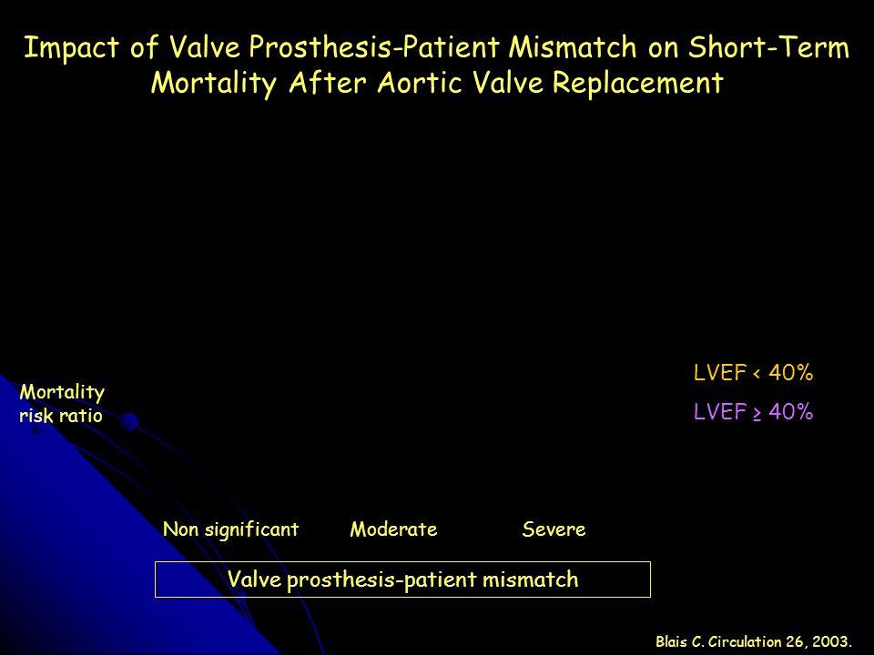 Valve prosthesis-patient mismatch