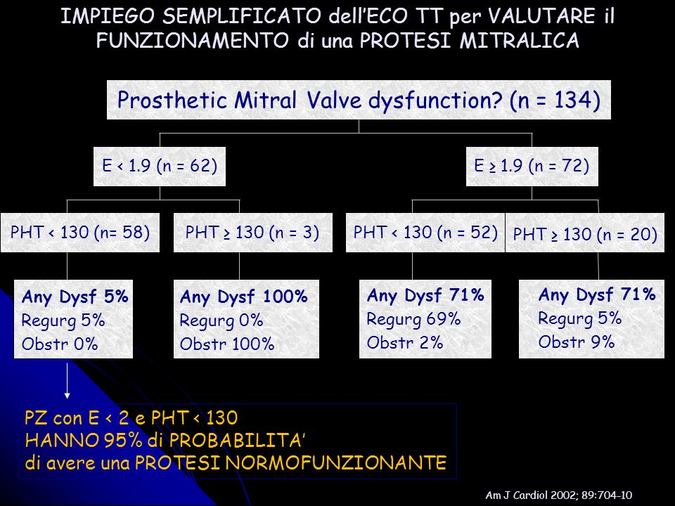 Prosthetic Mitral Valve dysfunction (n = 134)‏