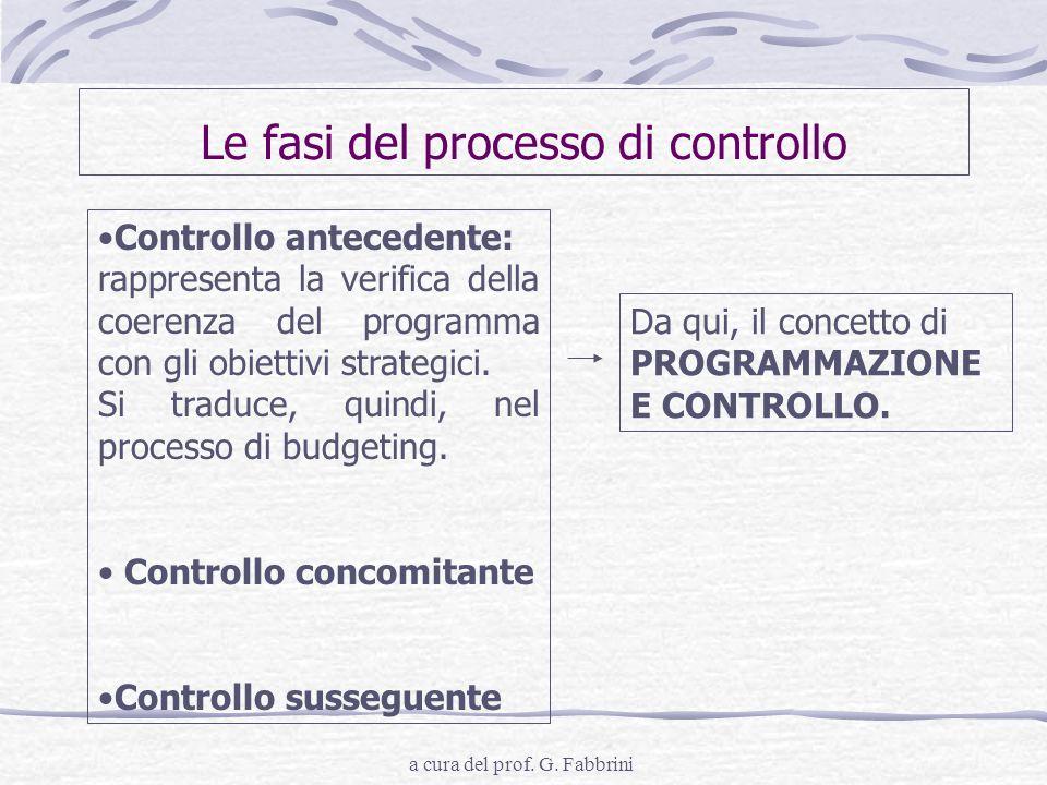 Le fasi del processo di controllo