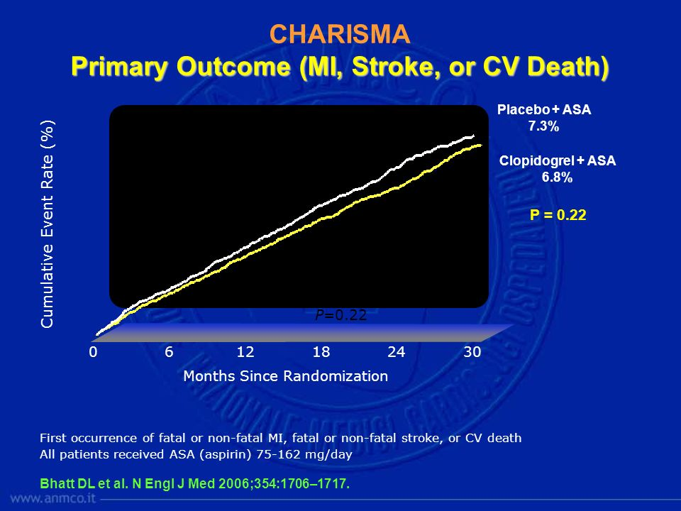 Primary Outcome (MI, Stroke, or CV Death)