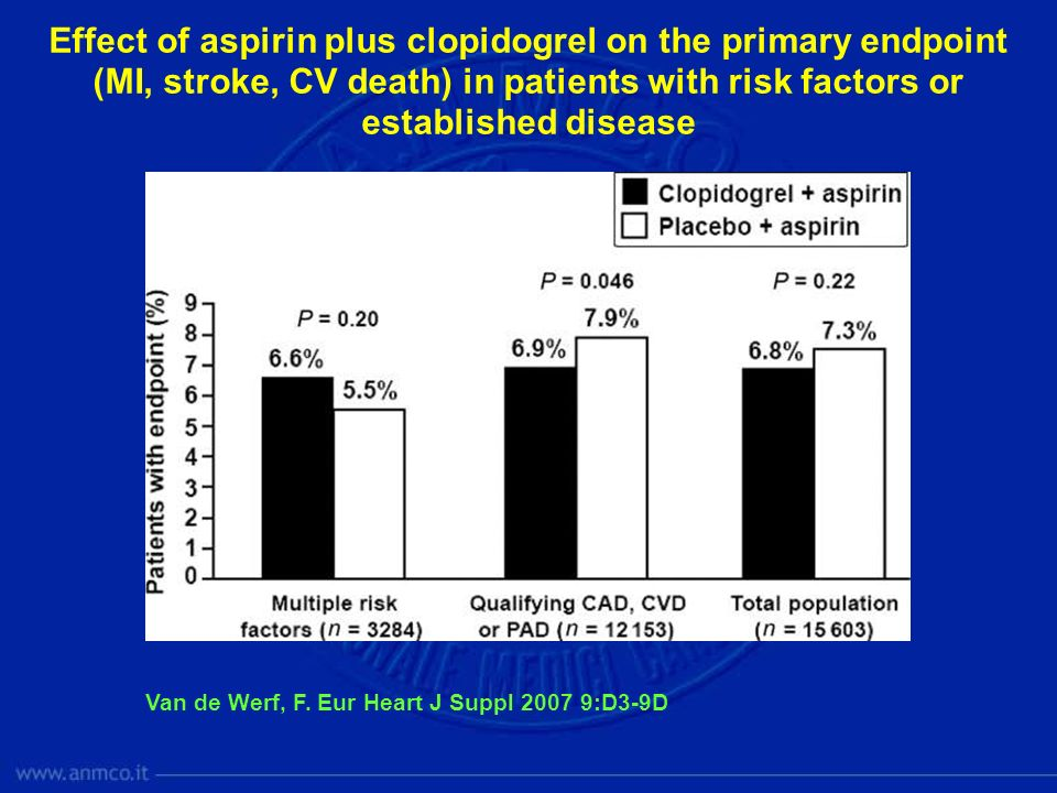 Effect of aspirin plus clopidogrel on the primary endpoint (MI, stroke, CV death) in patients with risk factors or established disease