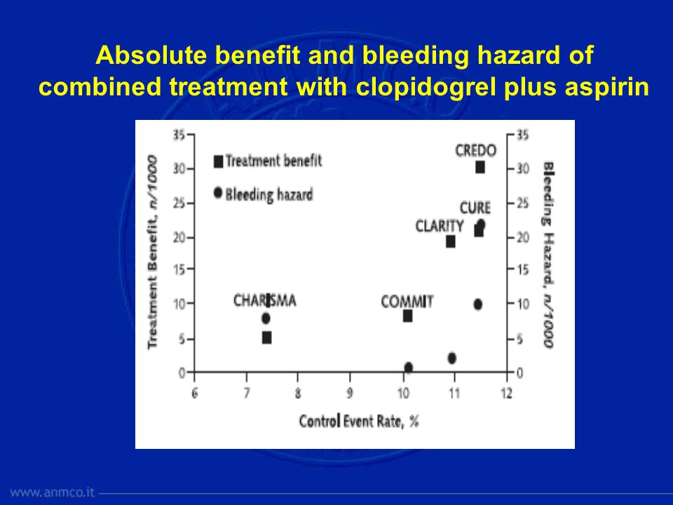 Absolute benefit and bleeding hazard of combined treatment with clopidogrel plus aspirin