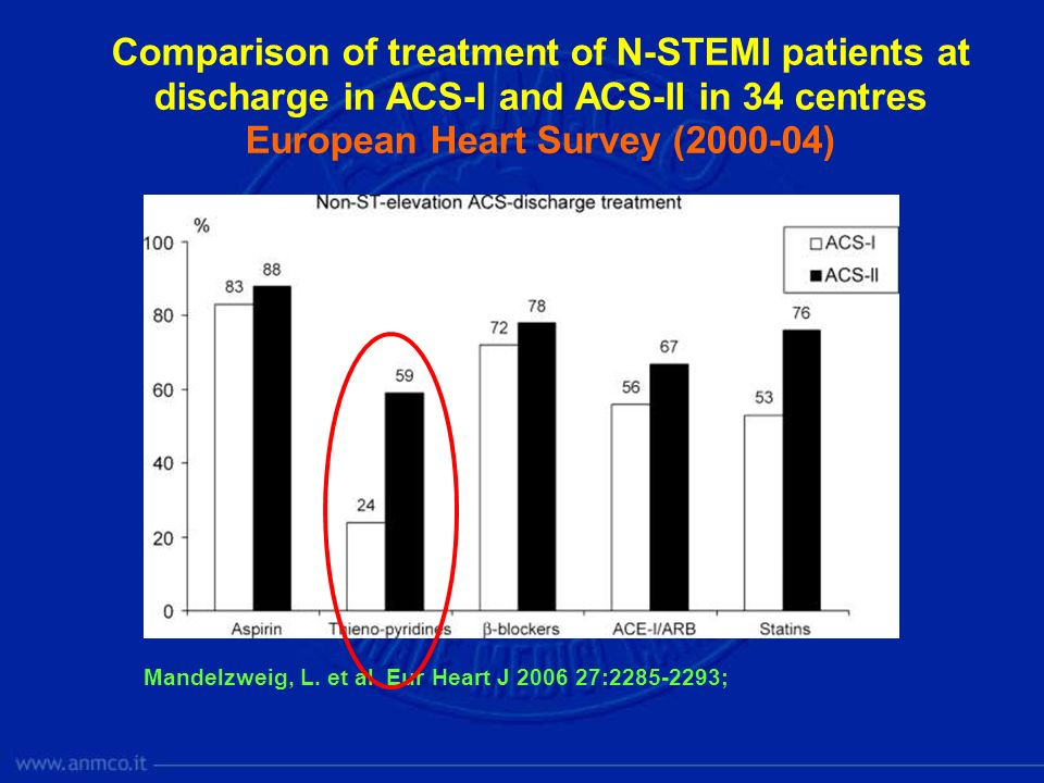 European Heart Survey (2000-04)